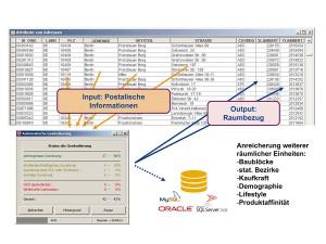 Geocodierung gibt Adressdaten einen räumlichen Bezug. Mittels einer Raster-ID lässt sich die räumliche Information in zusätzliche semantische Kontexte wie Kaufkraft, Lifestyle oder Produktaffinität stellen. (Quelle: Team Martin)